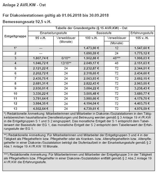 DH 2.1.2 Anlagen zu den AVR.KW - Kirchenrecht Online-Nachschlagewerk